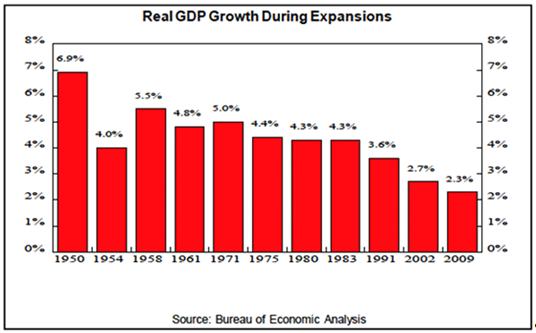 GDP Expansions