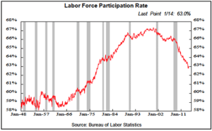 Labor Force Paticipation Chart