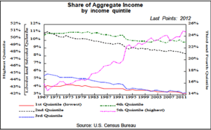 Share of Aggragate Income CHart