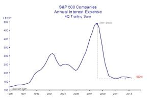 S&P 500 Interest